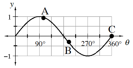 Sine graph, x axis labeled theta, scaled in 45 degrees, from 0 to 360 degrees, starting at the origin, rising to (90, comma 1), falling to (270, comma negative 1), rising to (360, comma 0). Points on graph, labeled as follows: just past 90 degree, A, half way between 180 & 215, B at 360, C.