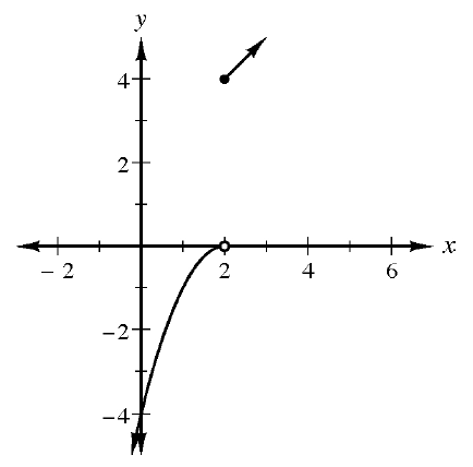 Piecewise graph, 2 pieces: left, open circle at (2, comma 0), curve opens down, extends down and to the left, passing through (0, comma negative 4), with arrow on end. Right: Line starts at closed point (2, comma 4), passing through (3 comma 5) with arrow on end.