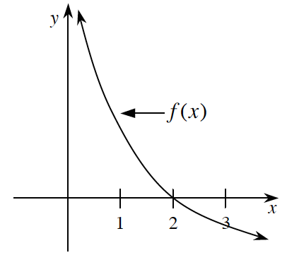 graph on right