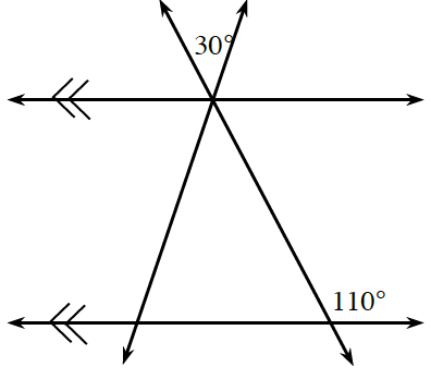Two horizontal parallel lines cut by two transversal lines that intersect at 1 point with the top parallel line and at two points with the bottom parallel line. The given angle about the point of intersection of the top transversals and the top parallel line is the exterior middle angle, 30 degrees. The given angle about the point of intersection of the right transversal and the bottom parallel line is the exterior right angle, 110 degrees.