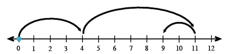 A number line from 0 to 12 in 1 unit increments with 3 jumps as follows: From 0, jump 4 units to the right, jump 7 more units to the right, jump 2 more units to the left.