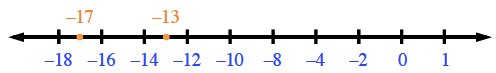 A number line, showing the point at negative 17, is to the left of the point at negative 13.