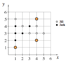 Answer graph