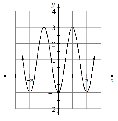 Periodic curve, x axis scaled from negative pi to pi, with 4 visible turning points at (negative pi, comma negative 1), (negative 1 half pi, comma 3), (0, comma negative 1), (1 half pi, comma 3), & (pi, comma negative 1).