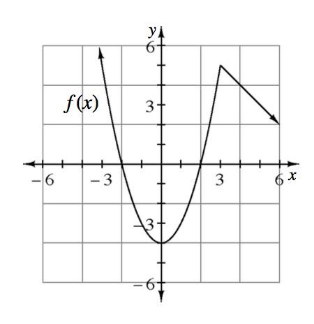 Continuous Piecewise graph: Left piece, upward parabola, vertex at the point (0, comma negative 4), ending at the point (3, comma 5). Right piece, ray starting at the point (3, comma 5), passing through the point (6, comma 2).