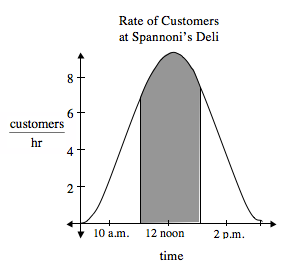 Bell curve, x axis labeled time, y axis labeled customers per hour, vertex at the approximate point (12 noon, comma 9), with vertical segments from x axis to the curve at approximately, x = 11 to x = 1, area between vertical segments & below the curve is shaded.