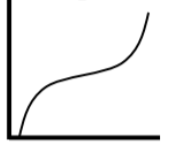 Graph 5 is rapidly increasing, then increases more slowly, and then increases rapidly again.
