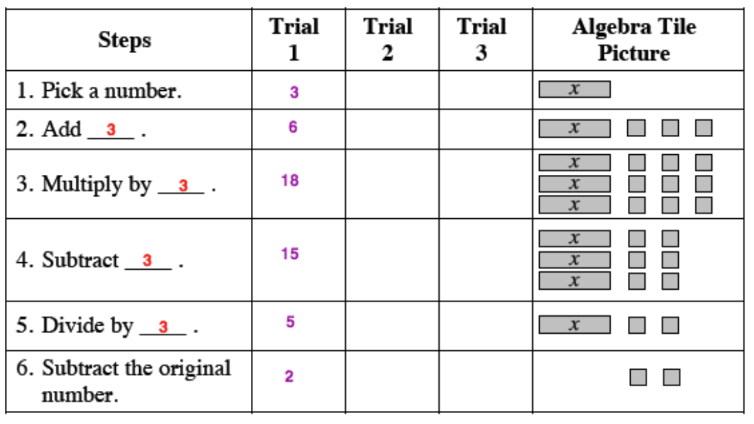 Sample trial table