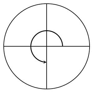 Unit circle, with horizontal & vertical diameters, curved arrow starts from positive, x axis, going counter clockwise to the negative, y axis.
