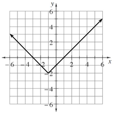 Upward V graph, vertex at the point (negative 1, comma negative 2), passing through the point (negative 3, comma 0), & the point (4, comma 3).