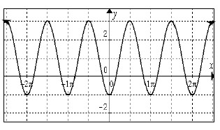 Periodic curve, x axis scaled from negative 2 pi to 2 pi, with 10 visible turning point, first @ (negative 2 pi, comma negative 1), second @ (negative 3 halves pi, comma 3).