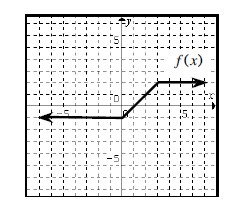 3 section continuous linear piecewise graph, labeled f of x, left horizontal coming from negative infinity at, y = negative 1, turning up at the point (0, comma negative 1), turning horizontal at the point (3, comma 1).