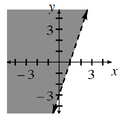 Increasing dashed line, divides plane into 2 regions, region to left is shaded.