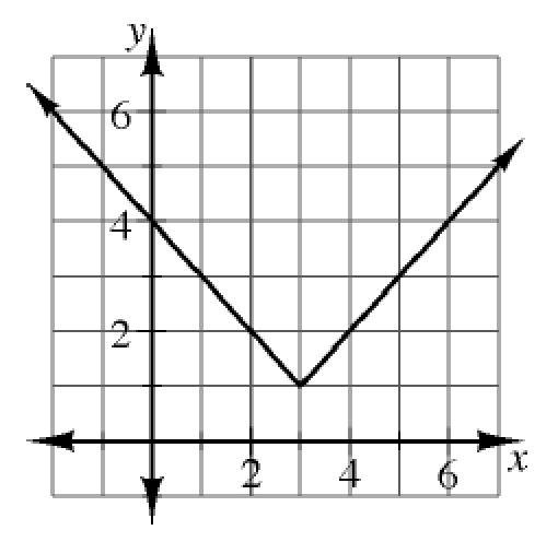 Upward V, vertex at (3, comma 1), going through the point (0, comma 4).