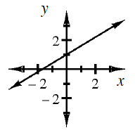 Increasing line, going through the points, (0, comma 1) & (negative 1.6, comma 0).