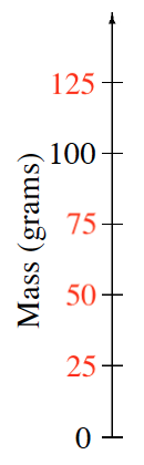 A vertical number line, titled Mass (grams) with 6 evenly spaced marks, labeled, starting at the bottom, as follows: 0, 25, 50, 75, 100, 125.