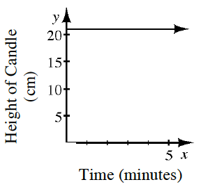 A first quadrant coordinate plane with x axis labeled Time in minutes and the y axis labeled Height of Candle in centimeters. There is a horizontal line starting at (0, comma 21) going in the positive direction.