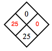 Diamond Problem. Left 25, Right 0, Top 0,  Bottom 25