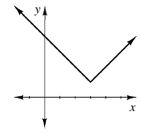 First quadrant, x axis with 5 equally spaced tick marks, y axis unscaled, with upward V, vertex at third tick mark & about 1 fourth up, left ray goes through y axis, about 3 fourths up on y.