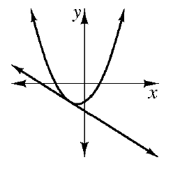 An upward parabola with vertex in third quadrant and a decreasing line which is tangent to the parabola in the third quadrant.