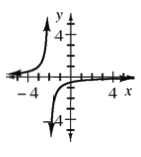 Decreasing rational function, asymptotes: x axis &, x, = 2, left section, opens down, is below x axis & left of, x, = 2, & passes through the point (1, comma negative 1). Right section, opens up, is above, x axis, & right of, x, = 2, & passes through the point (3, comma 1).