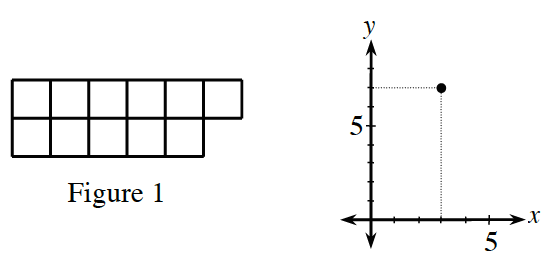 figure 1 and graph
