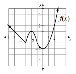 A piecewise graph: A ray starting at the point (negative 3, comma negative 2) & going up & left through the point (negative 4, comma 0). Part of a downward parabola starting at (negative 3, comma negative 2) increasing to a vertex at (negative 2, comma 1), and decreasing to the point (negative 1, comma negative 1). Part of an upward parabola decreasing from (negative 1, comma negative 1) to the vertex (0, comma negative 2) &, increasing through (1, comma negative 1) & continuing to increase.
