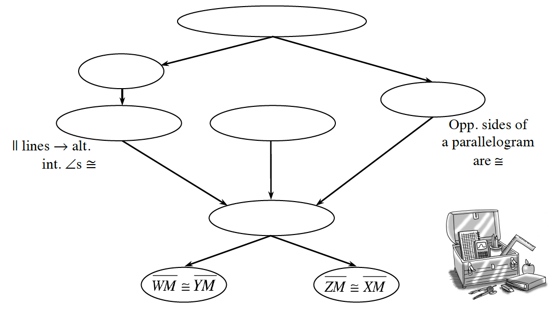 Flow chart outline with 8 ovals: 1 flows to 2 & 5, 3, 4, 5 flow to 6, 6 flows to 7 & 8. All ovals blank except the following: #3 if lines are parallel, alternate interior angles are congruent. #5: Opposite sides of a parallelogram are congruent. #7: Segment, WM, congruent to segment, YM. #8 Segment, ZM, congruent to segment, XM.