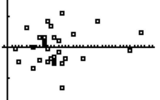 Residual plot, where the points are scattered randomly above & below the x axis, with the last point, above the x axis.
