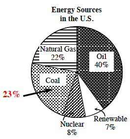 The circle graph of Energy Sources in the U.S., has the Coal section labeled, 23 percent.