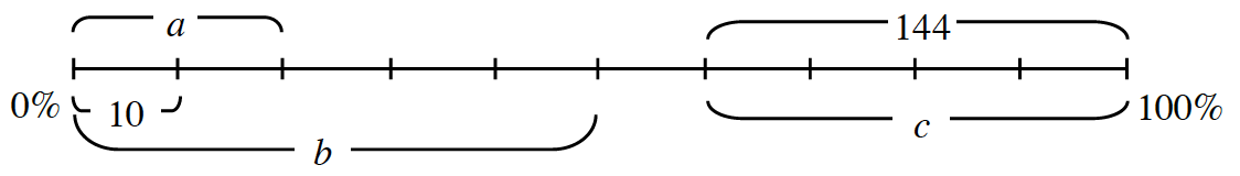 A line segment, from 0% to 100%, with ten equal sections. A bracket includes the first section, labeled 10 %. A bracket includes the first 2 sections, labeled a. A bracket includes the first 5 sections, labeled b. A bracket includes the last 4 sections, labeled 144 and c.