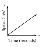 First quadrant graph, x-axis labeled, time in seconds, y-axis labeled, miles per second. An increasing line starting at the origin.