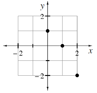 A 4 quadrant coordinate plane with  3 points: (0, comma 1), (1, comma 0), and (2, comma negative 2).