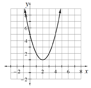 Upward parabola, vertex at the point (2, comma 1), passing through the points (0, comma 5), & (4, comma 5).