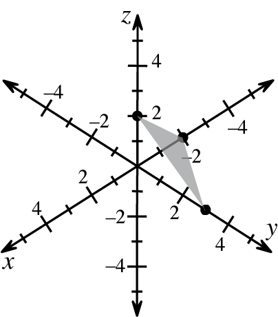 3 dimensional coordinate system, with the following 3 points, 2 backward on the x axis, 3 forward on the y axis, up 2 on the z axis. Line segments connecting the points create a triangle which is shaded.