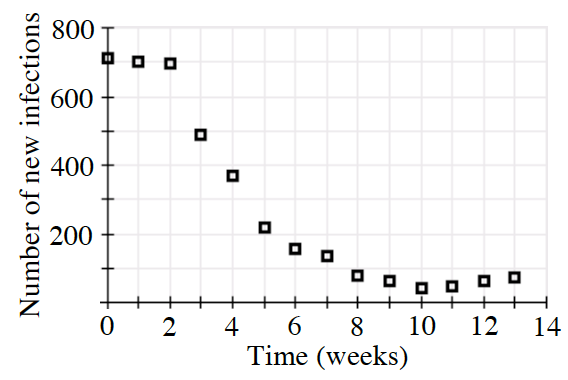 First quadrant, x axis labeled Time (weeks), y axis labeled number of new infections, with the following approximate discrete points: (0, comma 700), (1, comma 700), (2, comma 700), (3, comma 500), (4, comma 375), (5, comma 225), (6, comma 150), (7, comma 125), (8, comma 90), (9, comma 75), (10, comma 25), (11, comma 50), (12, comma 75), (13, comma 90).