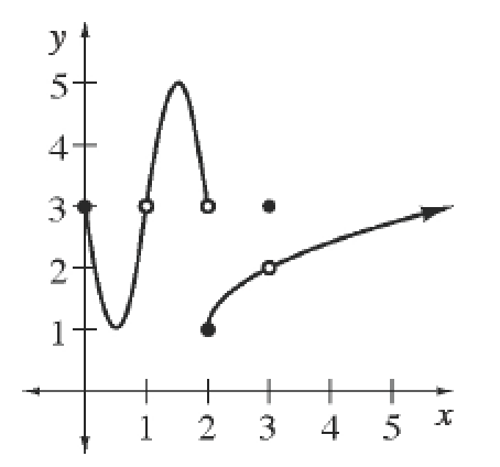 Piecewise graph, left piece, upward parabola, vertex at about (0.5, comma 1), starting at closed point (0 comma 3), & ending at open point (1, comma 3), center piece, downward parabola, vertex at about ((1.5, comma 5), starting at open point (1, comma 3), ending at open point (2, comma 3), right piece, increasing curve, opening down, starting at closed point (2, comma 1), with open point on the curve at (3, comma 2), & a discrete point not on the curve, at (3, comma 3).