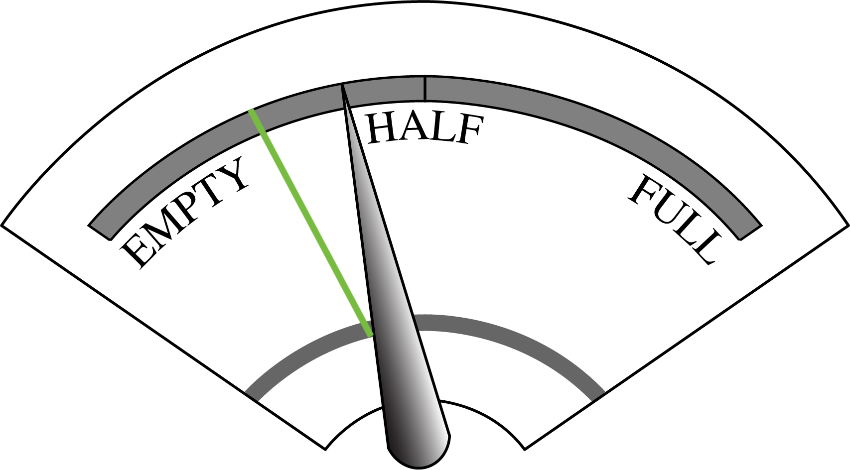 "The image is a fuel gauge. From left to right it indicates ""empty"", ""half"", and ""full"". A line splitting the distance from empty to half shows the pointer about half again to the half way mark."