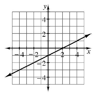 A coordinate plane with an increasing line going through the points (negative 4, comma negative 3), and (4, comma 1).