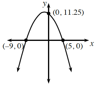 A downward parabola with a vertex in the fourth quadrant, going through the points (negative 9, comma 0), (0, comma 11.25), and (5, comma 0).