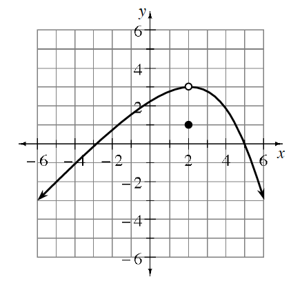 Curve, starting in lower left, opening down, passing through the point (negative 3, comma 0), turning at the open point (2, comma 3), passing through the point (5, comma 0), continuing down & right, & closed point at (2, comma 1).