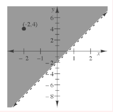 The graph is shaded in the region containing the point (negative 2, comma 4) which is above the line.