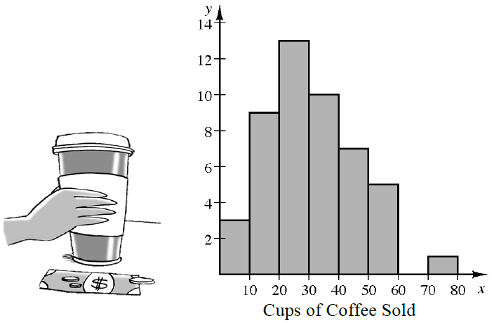 A histogram labeled, x axis labeled, Cups of coffee sold, scaled in equal segments of 10, from 0 to 80. Starting at the left each segment has the following bar heights: 3, 9, 13, 10, 7, 5, 0, & 1.