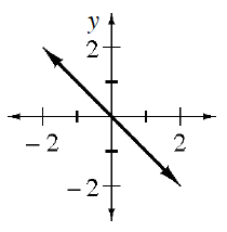 Decreasing line, passing through the origin and the point (1, comma negative 1).