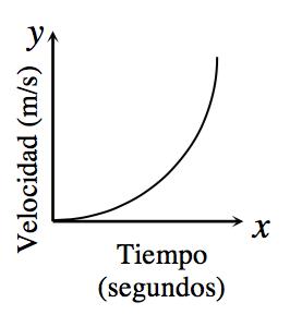 Gráfico en el primer cuadrante; eje x rotulado Tiempo en segundos, eje ye rotulado Velocidad en metros por segundo. Una línea curva que empieza en el origen se eleva gradualmente al principio y luego se vuelve cada vez más empinada.