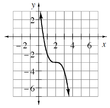 Decreasing curve, starting at upper left, changing from  opening up, to opening down, at the point (2, comma negative 3), passing through the points (1, comma negative 2), & (3, comma negative 4).