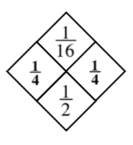 Diamond Problem Answer. Left 1 divided by 4, Right 1 divided by 4, Top 1 divided by 16, Bottom 1 divided by 2