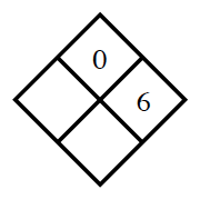 Diamond Problem. Left blank, Right 6, Top 0, Bottom blank