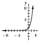 Increasing curved exponential function, opening upward, horizontal asymptote at x axis, passing through the point (0, comma 1).