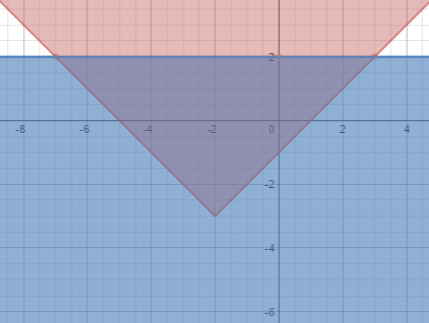 Upward V shaped solid graph, vertex at (negative 2, comma negative 3), & horizontal solid line at y, = 2. The area above & inside the V, is shaded pink. The area below the horizontal line, is shaded blue. The triangular area, below the line and inside the V, is shaded purple.